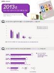 '인포그래픽'으로 정리해보는 2013 국내기업 소셜미디어 운영 현황 및 전망
