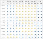 [이번주날씨]전국 장마시작