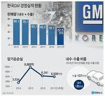 한국GM의 군산공장 폐쇄의 진실에 대해