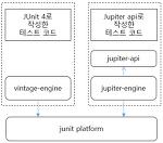 JUnit 5 소개