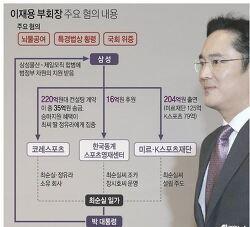 이재용 구속 영장 조의연 판사 발부? 기각?