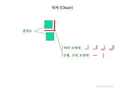 동글(Dongul) - 의자(Chair) - 유닛블록을 보조하는 접두사, 접미사