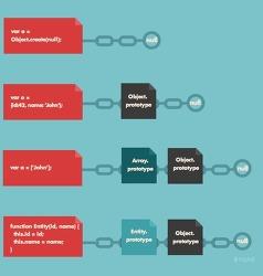 자바스크립트의 객체 정의 3가지 방법
