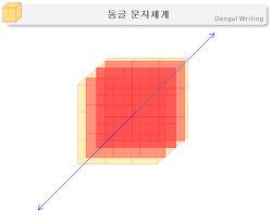 동글(Dongul) – 좌표계(Coordinate), 시점(Viewpoint)