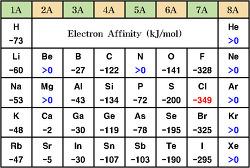 모든 원소의 전자 친화도(electron affinity)는 항상 +값일까?