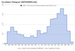 First Trust Low Duration Opportunities ETF $LMBS Correlation Histogram