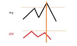 RSI(상대강도지수) - 추세의 반전을 알리는 신호탄
