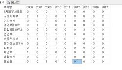[MSSQL] 동적 피벗 테이블 만들기