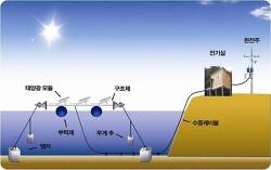 에너지산업 수상태양광발전