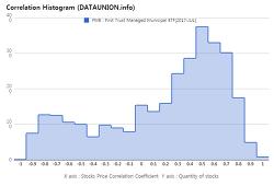 First Trust Managed Municipal ETF $FMB Correlation Histogram