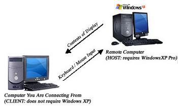 RDP mstsc 원격접속시에 GPU 사용할수 있게하기 ( Remote-FX)  관련