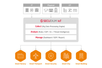 SK인포섹, 디지털 시큐리티 통합 관제 플랫폼 '시큐디움 IoT' 첫 선
