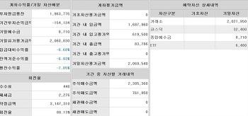 [2017년 정리] 주식수익율 정리