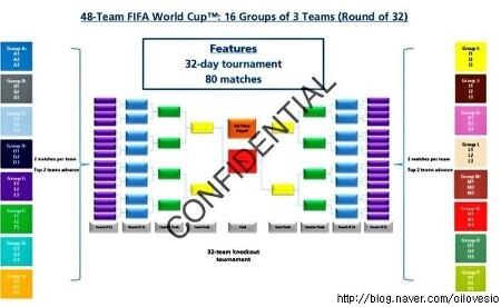 [오피셜] 2026 월드컵 참가국 48개로 확대