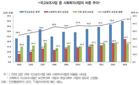 '지자체 사회복지지출 증가, 이대로 둘 것인가?' 경기연구원. 2016.6.