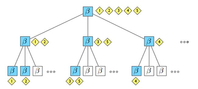 [토픽 모델링] hLDA(Hierarchical LDA) 실험