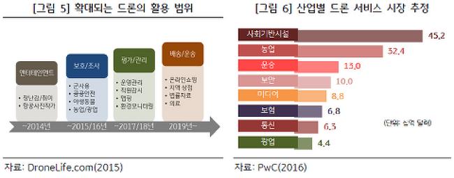 [KB지식비타민] 상업용 드론시장의 성장과 보험의 역할
