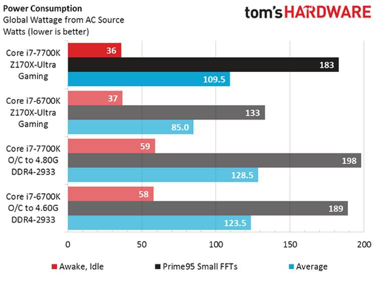 인텔 7세대 CPU 카비레이크 i7-7700K 오버클럭 테스트