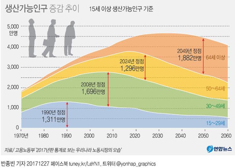 대한민국 생산가능인구 증감 추이 (15세 이상 생산가능인구 기준)