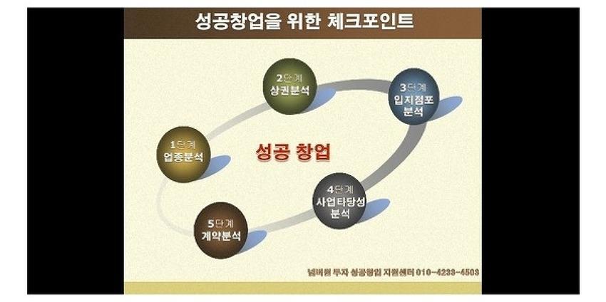소상공인 자영업자 경영지원 컨설팅 제도 소개 3.