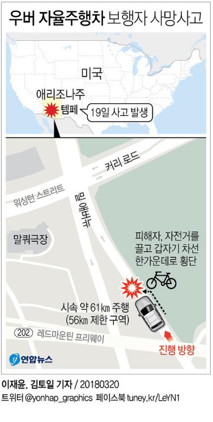 세계 최초 자율주행차 보행자 사망사고 (2018년 3월 19일)