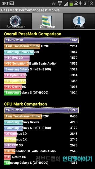 갤럭시S4 벤치마크, 성능, 벤치마크, 갤럭시S3 갤럭시S4 비교, 엑시노스5410, 엑시노스 5 옥타, 갤럭시S4 성능, Passmark