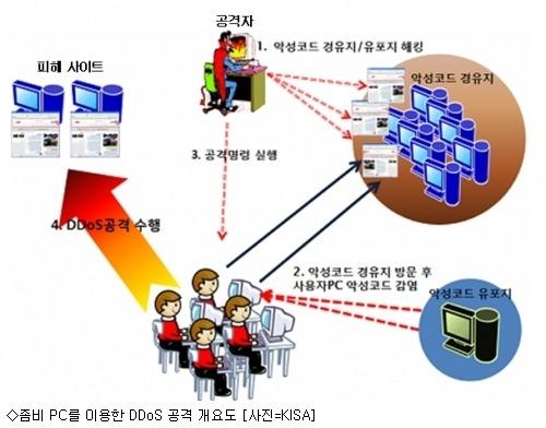 DDos 기본 개념