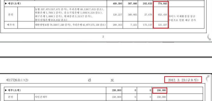 2012년 이명박재산신고중 예금채무내역