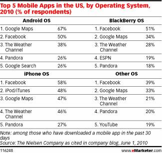 소셜 미디어를 이야기할 때 스마트폰 이용자 급증을 빼놓을 수 없는데, 리서치회사 이마케터의 2010년 6월 조사에 따르면 모바일 애플리케이션의 OS별 다운로드 순위에서 페이스북이 가장 많은 다운로드 수를 기록하고 있다고 조사되었다.