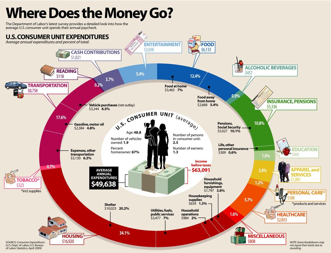 미국인의 평균 소득과 소비 패턴