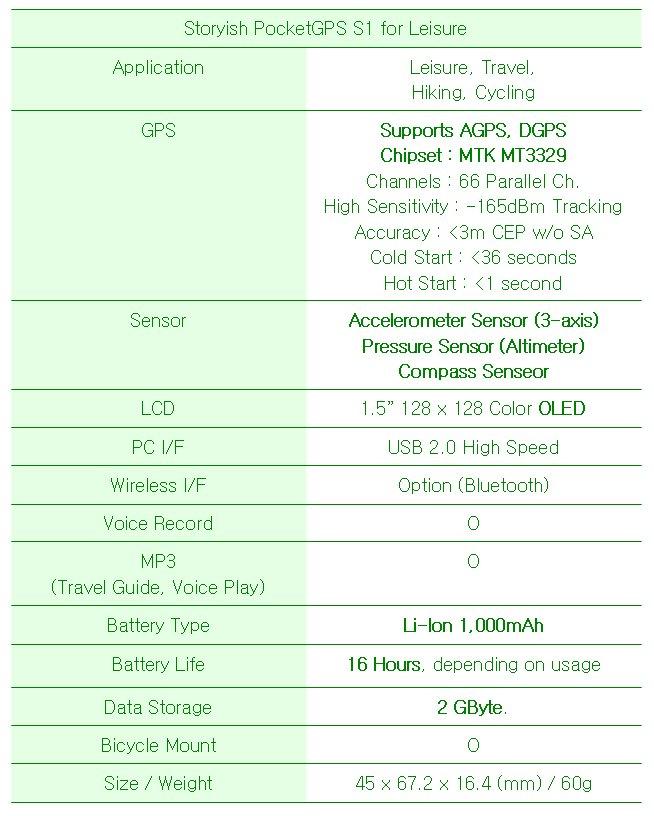 스토리쉬 포켓 GPS S1의 스펙