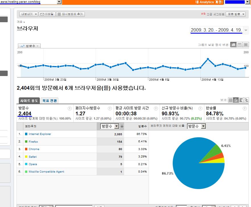 구글 통계 분석 툴을 이용해 모바일로 여는 세상 - anytime, anywhere 블로그의 방문자 웹브라우저 조사 - 한달치