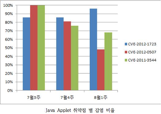 8월 1주 한국 인터넷 위협 분석 브리핑 ( Mass SQLi 재출현 및 공격자들의 치밀한 전략 )