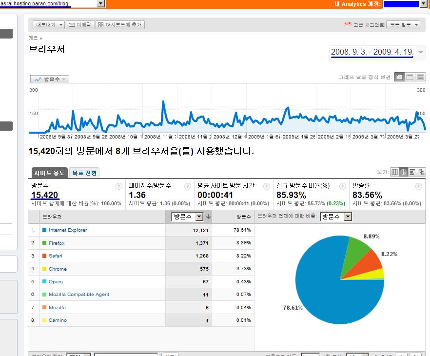 구글 통계 분석 툴을 이용해 모바일로 여는 세상 - anytime, anywhere 블로그의 방문자 웹브라우저 조사