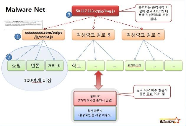 5월 5주차 인터넷 위협 보고서 - Malware Net 그리고 APT
