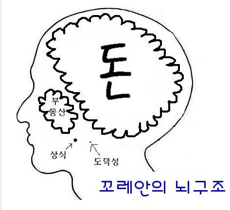 꿈틀꿈틀님의 글 한국인의 의식구조,, http://noneway.tistory.com/161 @ 2008/03/26 14:23에서 발췌