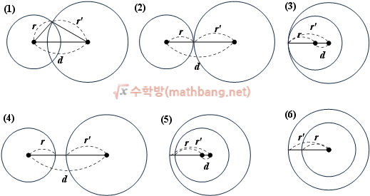 두 원의 위치관계