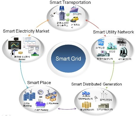 ieee sa 한국 공식 블로그 smart grid 스마트 그리드란 카테고리의 글 목록