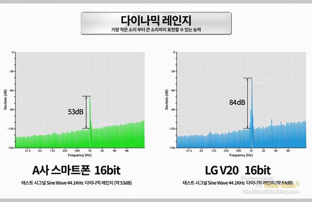 LG V20 32bit