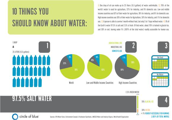 Sydney Water Supply Demands 108