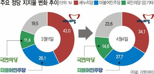 [총선 D-7 여론조사] 새누리 '비상'.. 더민주 '찜찜'.. 국민의당 '미소'