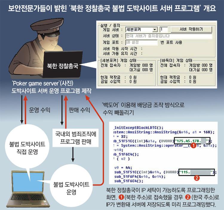 북한 아이피가 나왔던 파일들