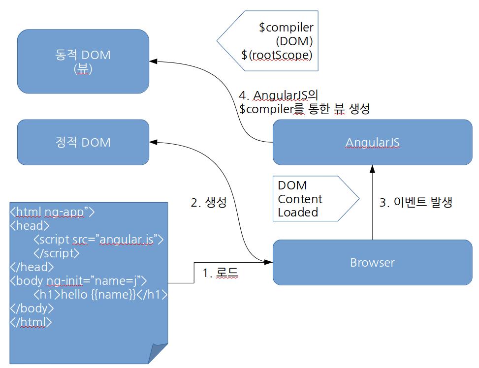 AngularJS의 뷰 생성 과정