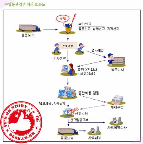 기초무역 수입통관절차