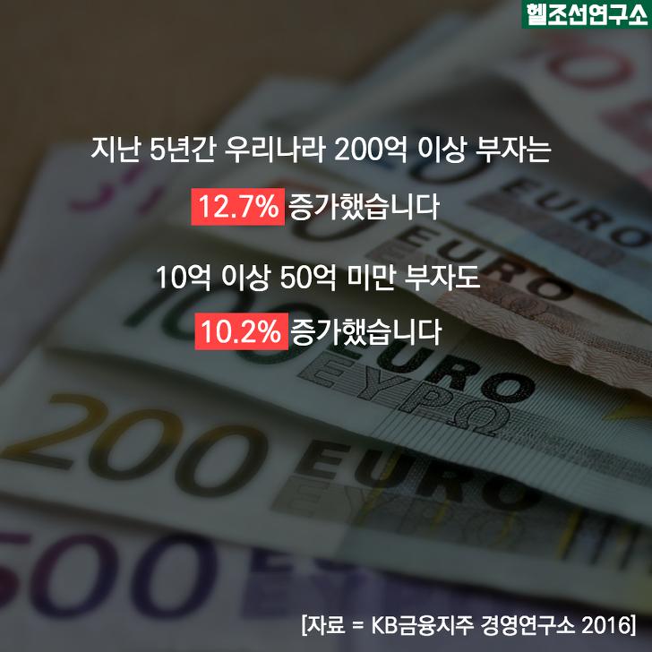 지난 5년간 우리나라 200억 이상 부자는 12.7% 증가했다. 10억 이상 50억 미만 부자도 10.2% 증가했다.