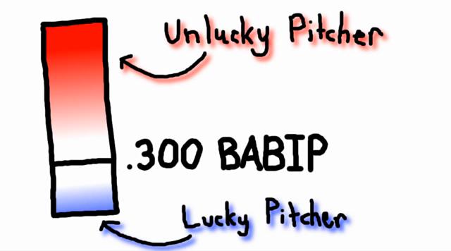BABIP (Batting Average on Ball in Play)