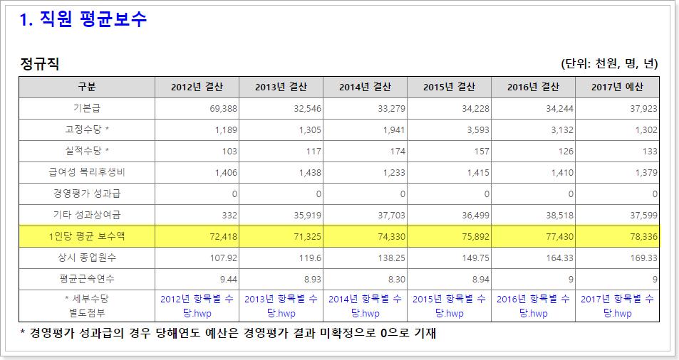 한국조세재정연구원 정규직 평균보수