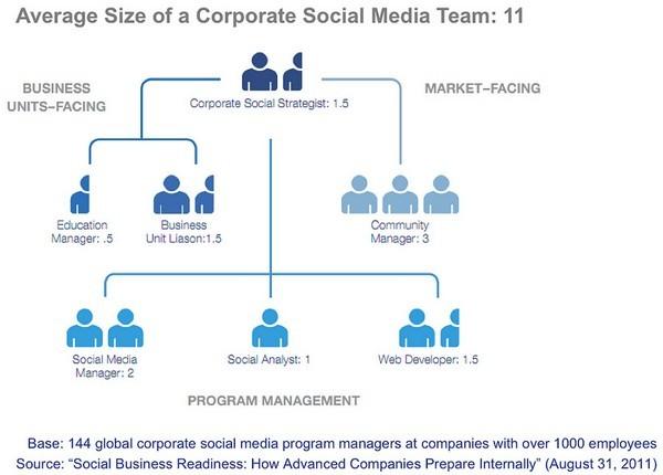 소셜 비즈니스, 소셜 미디어