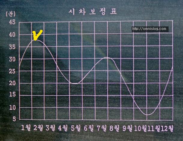 앙부일구(仰釜日晷)시각 보정표