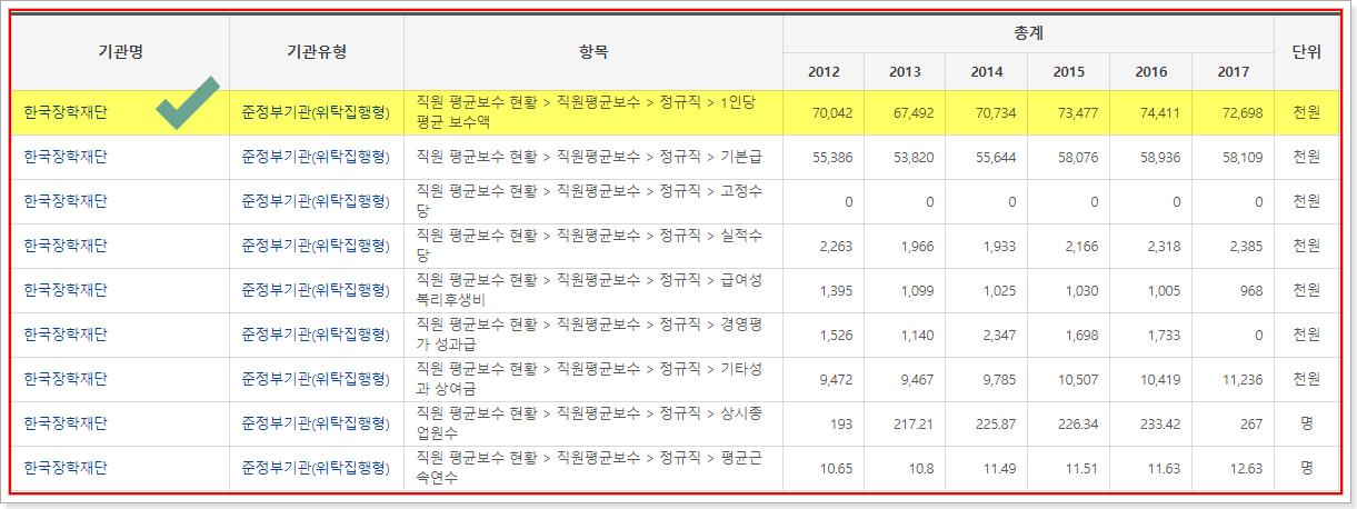 한국장학재단 직원 평균보수
